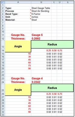 Solidworks Gauge Table Setup Amp K Factor Reverse
