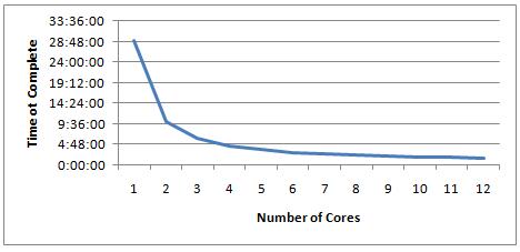 Cores-2